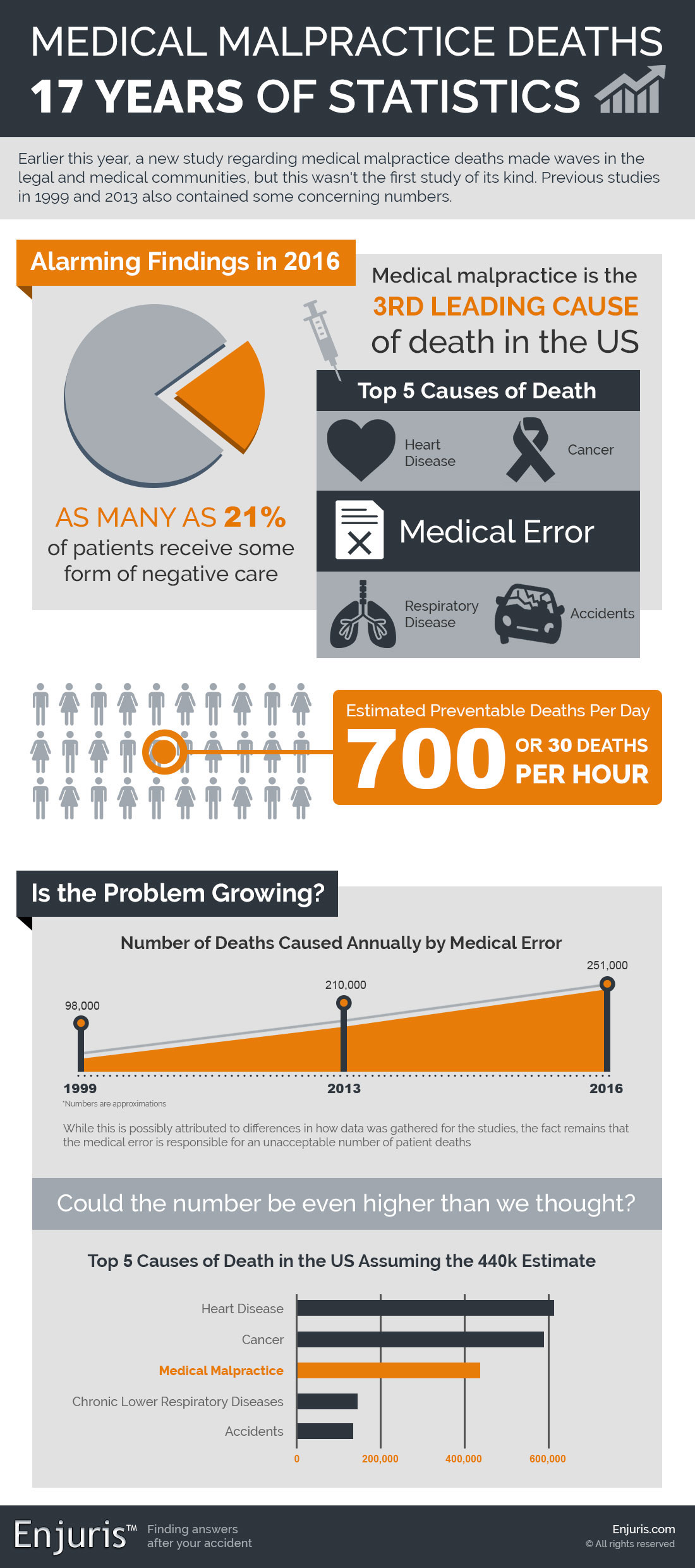 Medical Malpractice Deaths - 17 Years of Statistics
